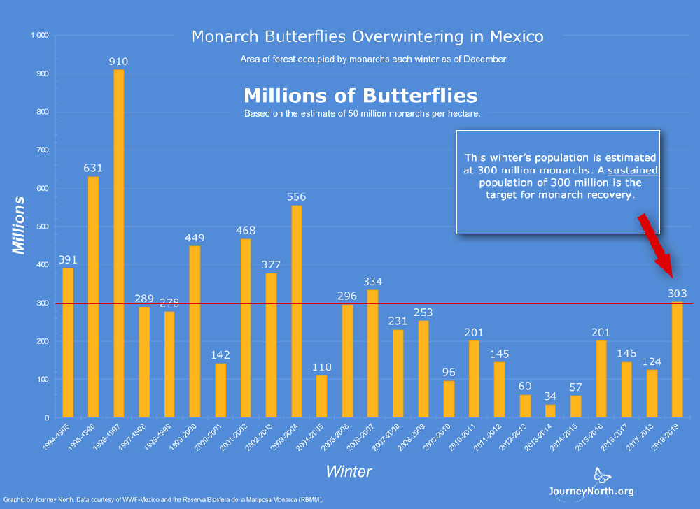 2018 Monarch Butterfly Population Estimate in Millions