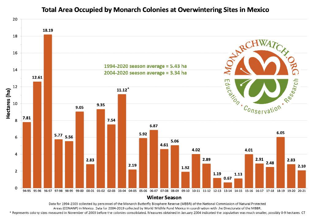 2021 Monarch Population Estimate- Monarch Migration Facts